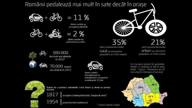 GfK-Studiu-biciclete-august-2014