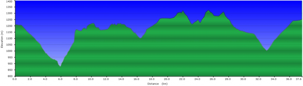 traseu bicicleta sirnea cicloturism profil